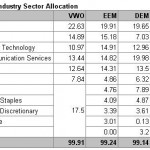 Table 3: Industry Sector Allocation