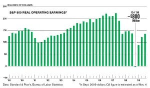 Chart 1: S&P500 Operating Earnings Growth